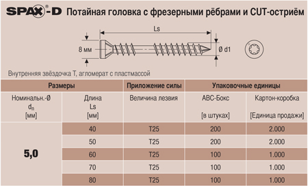 5. Потайная головка сфрезерными ребрами иCUT острием